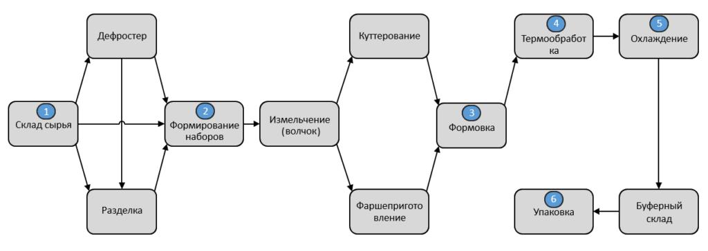 shema-proslezhivaemost-2-1024x364.png