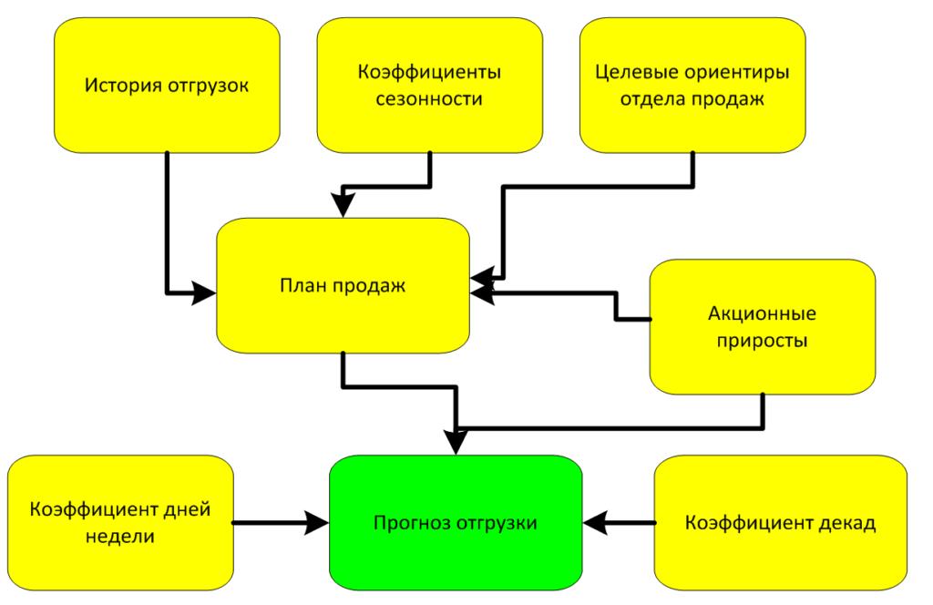 Схематичное изображение рассчета прогноза отгрузок