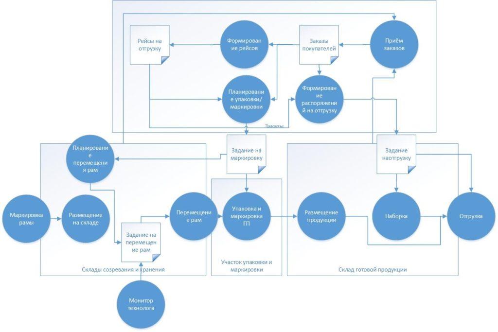 Общая концепция построения электронного склада