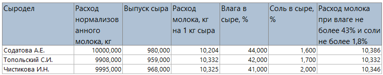 Пример отчета для сравнения сыроделов