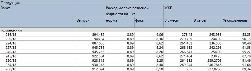 Пример отчета для анализа варок сыра