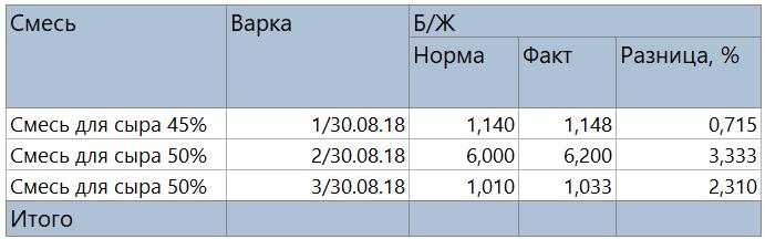 Пример отчета для анализа нормализации