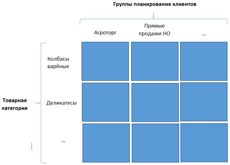 Пример выделения товарных категорий и групп планирования клиентов