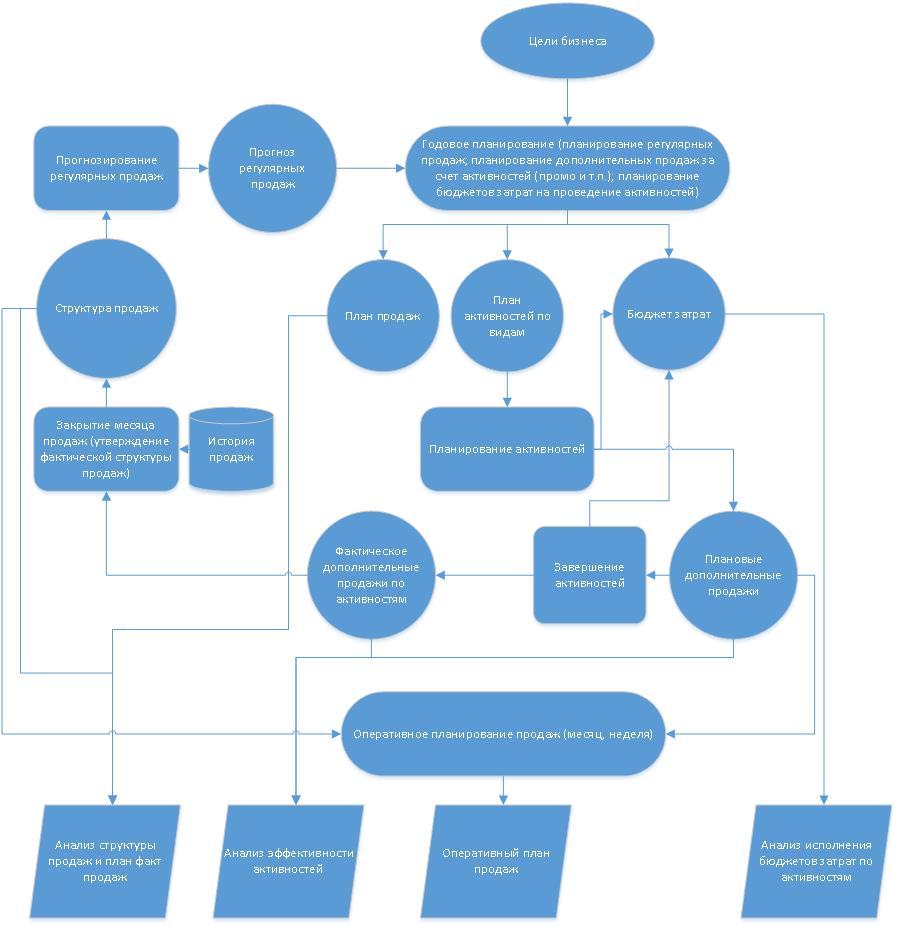 разработали методику планирования/управления продаж