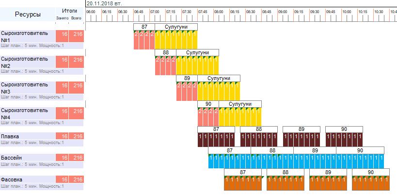 Пример графика производства с детализацией до пяти минут (производство мягких сыров)