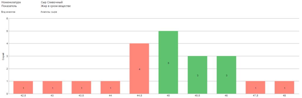 Анализ распределения значений показателей качества