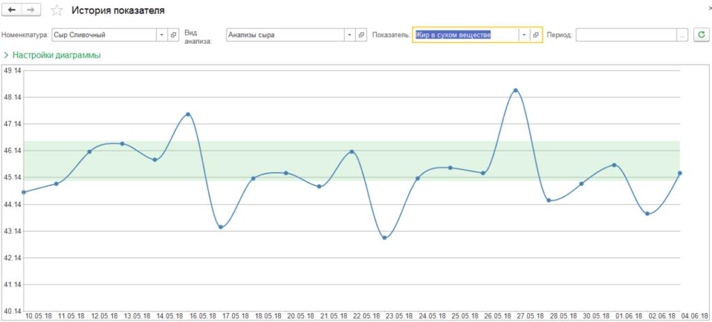график показывает, как анализируемый показатель менялся по датам и в какие даты выходил за целевой диапазон значений.