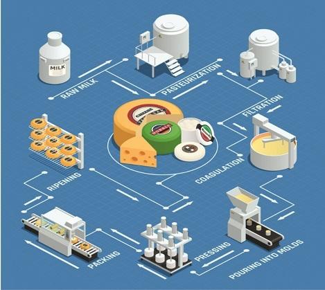 реализации проекта автоматизации на сырзаводе