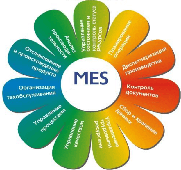 mes-система