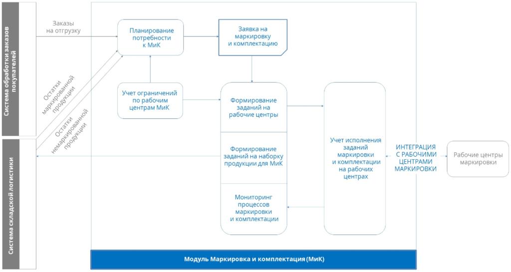 Модель работы участка маркировки