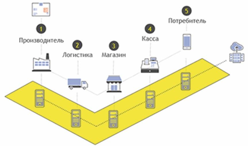 Модель функционирования системы маркировки «Честный знак»