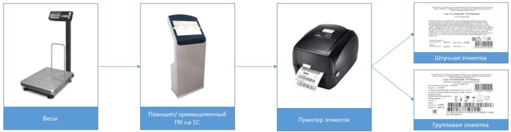 схема маркировки сыров и прочей весовой молочной продукции через 1с
