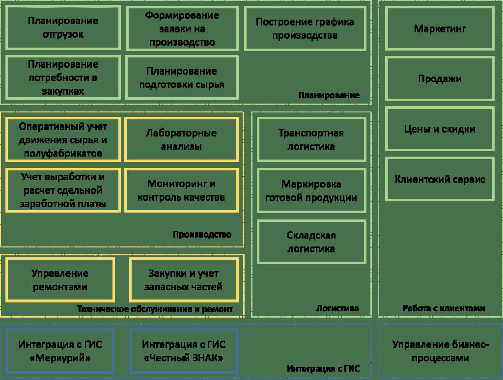 схема автоматизации учета и управления