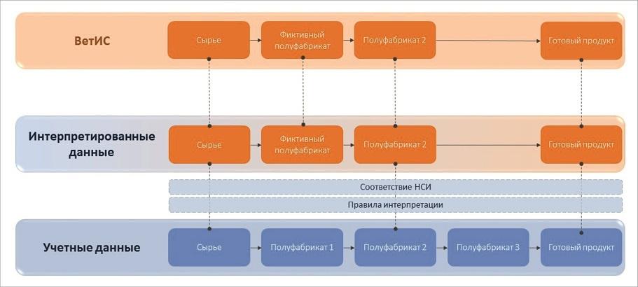 Схема автоматической интерпретации данных 1С для ВетИС