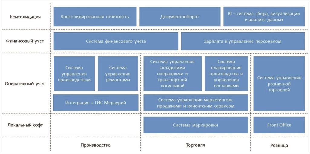 Типовая схема ИС для производителя пищевой продукции